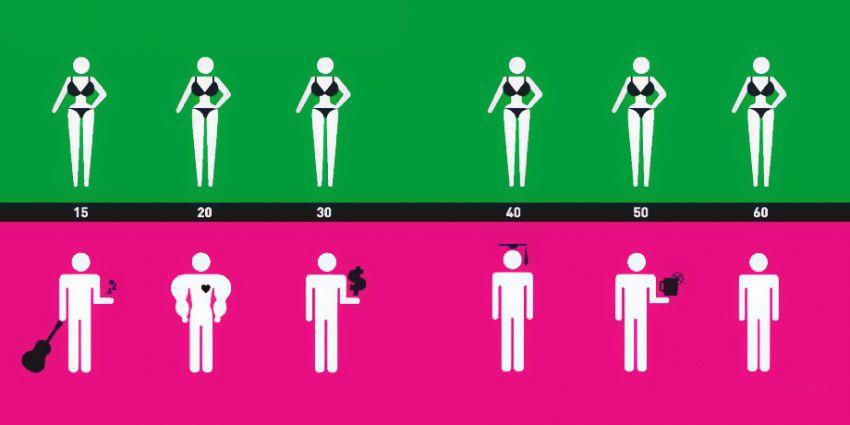 Кой е идеалният мъж и коя идеалната жена