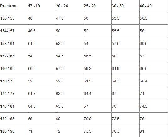 Таблица показва идеалното тегло по българския стандарт